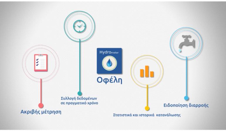 Λογισμικό τηλεμέτρησης υδρευτικού συστήματος
